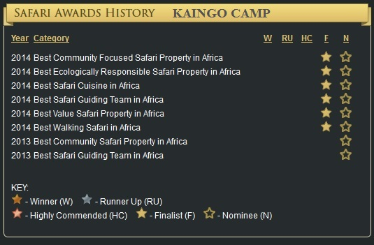 Safari Awards History Kaingo