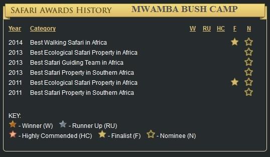 Safari Awards History Mwamba